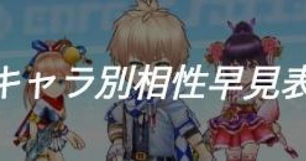 【白猫テニス】星4キャラ別タイプキラー早見表【白テニ】