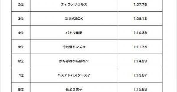 【モンスト】モンストスタジアム「猫神杯」の結果が発表!【モンスト速報】