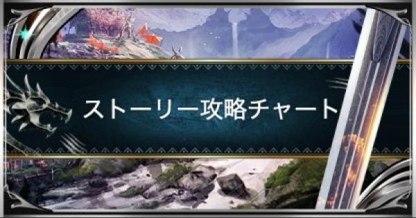 【モンハンワールド】ストーリー最速攻略チャート【MHW】