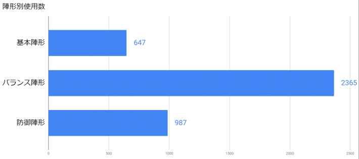 2019年9月後半~10月前半アリーナ陣形使用数のグラフ