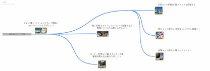 フローチャート図の画像